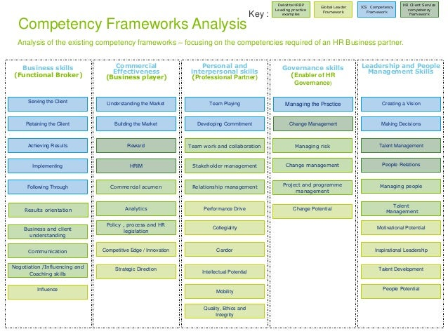 Competency Frameworks Analysis  Analysis of the existing competency frameworks – focusing on the competencies required of ...