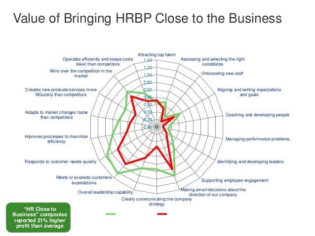 Value of Bringing HRBP Close to the Business  Impact of HR Being Close to the Business  Attracting top talent  1.40  1.20 ...