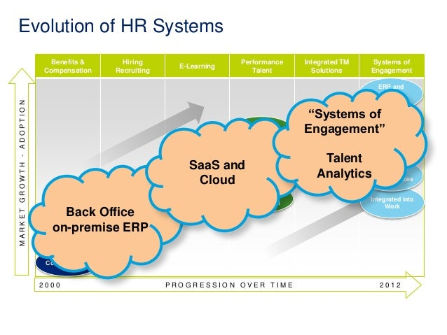 Benefits &  Compensation  Hiring  Recruiting  E-Learning  Performance  Talent  Integrated TM  Solutions  Systems of  Engag...
