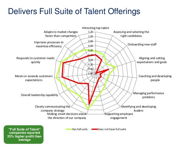 Delivers Full Suite of Talent Offerings  Has Full Suite of Talent Offerings  Attracting top talent  1.20  1.00  0.80  0.60...