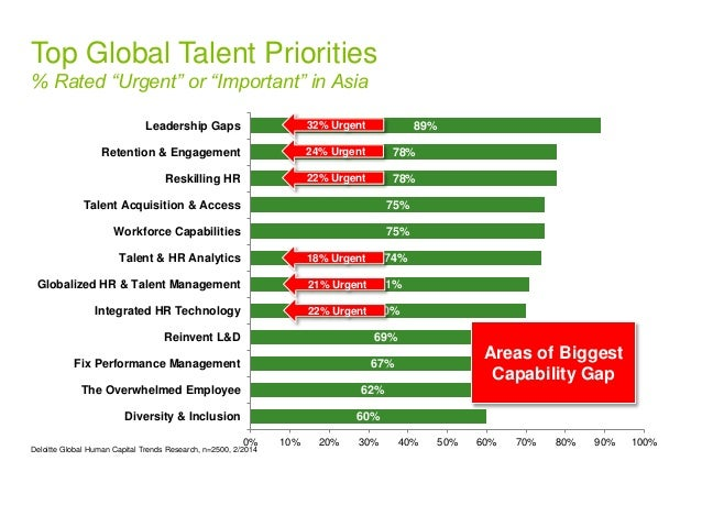 """Top Global Talent Priorities  % Rated """"Urgent"""" or """"Important"""" in Asia  78%  78%  75%  75%  71%  70%  69%  67%  62%  60%  7..."""