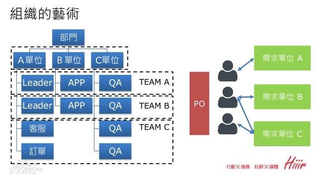 組織的藝術 部門 A單位 帳務 子系統 訂單 訂單 B單位 APP APP C單位 QA QA QA QA TEAM A TEAM B TEAM C PO 需求單位 A 需求單位 B 需求單位 C 技術會議 TEAM D