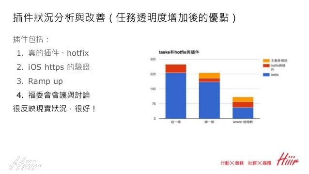 CI 狀況: coverage rate duplicated code coding style PMD Member 57% -> 57.7% (0.7%) 0 -> 0 10 -> 0 69 -> 62 Product 54.7% -> ...