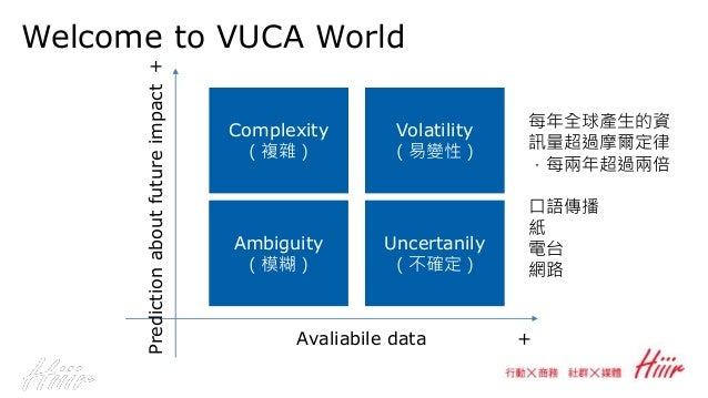 Welcome to VUCA World Complexity (複雜) Volatility (易變性) Uncertanily (不確定) Ambiguity (模糊) Avaliabile data Predictionaboutfut...