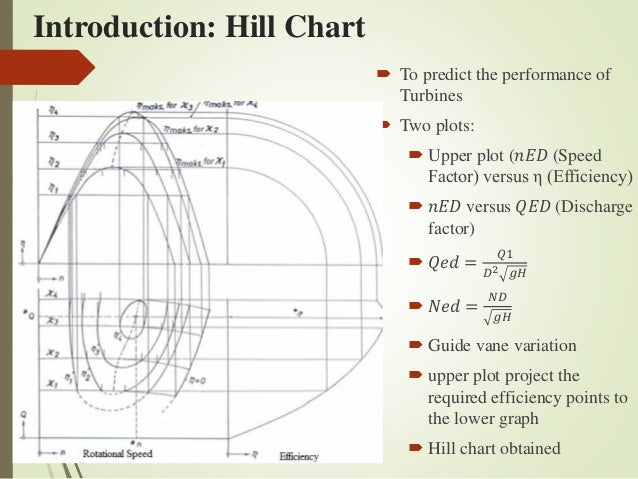 Development of Hill Chart diagram for Francis turbine of ...