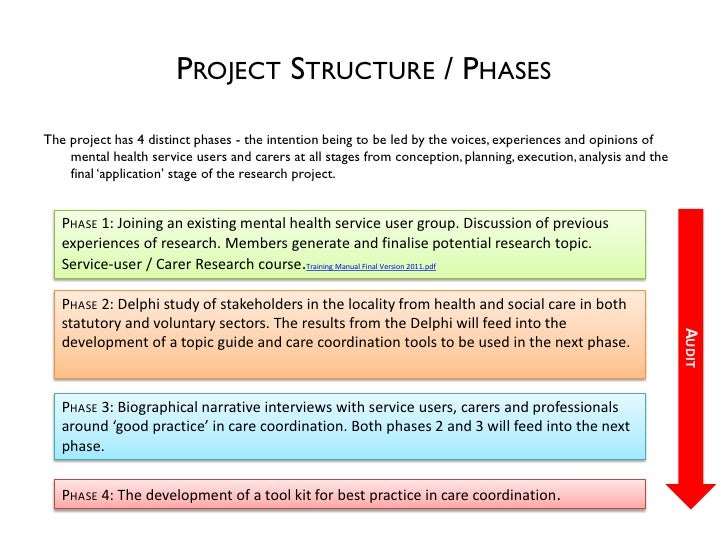 PROJECT STRUCTURE / PHASESThe project has 4 distinct phases - the intention being to be led by the voices, experiences and...