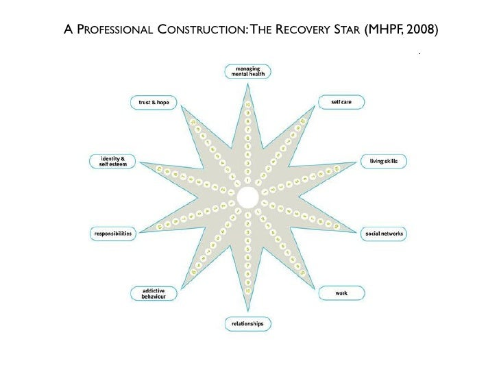 A PROFESSIONAL CONSTRUCTION: THE RECOVERY STAR (MHPF, 2008)