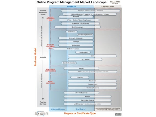 https://bit.ly/wcethill19 Market Origins 1990s • Mid 1990's: Regis University Online MBA with Bisk Education • Deltak foun...