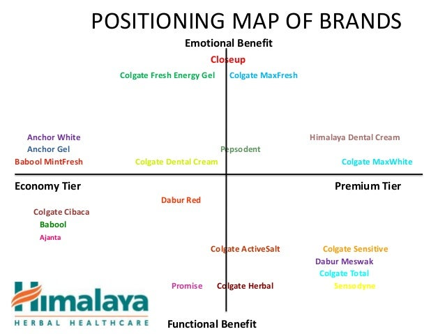 perceptual map on indian watch industry
