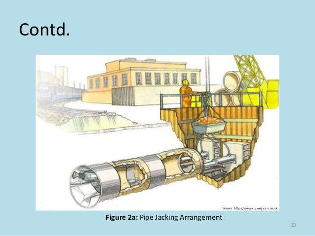 Pipe Jacking