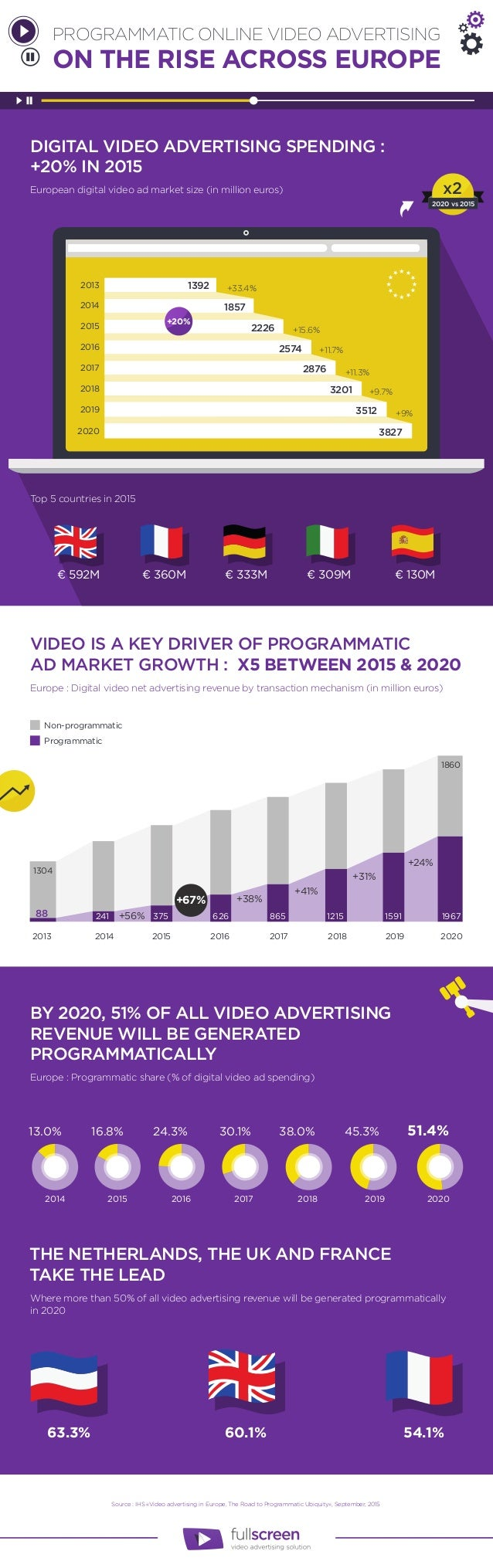 Source : IHS «Video advertising in Europe, The Road to Programmatic Ubiquity», September, 2015 DIGITAL VIDEO ADVERTISING S...