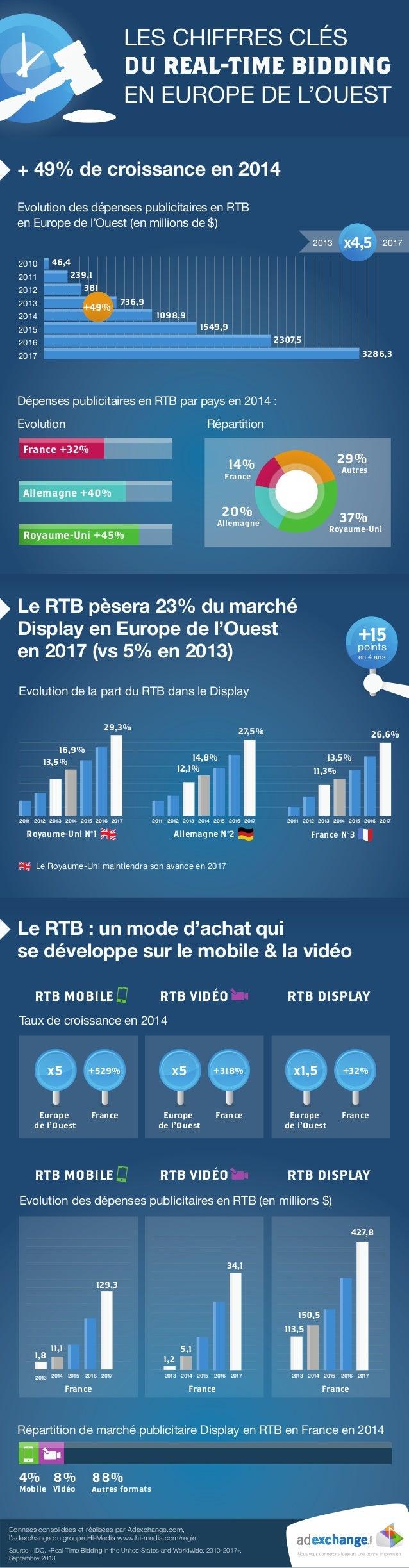 LES CHIFFRES CLÉS DU REAL-TIME BIDDING EN EUROPE DE L'OUEST + 49% de croissance en 2014 Evolution des dépenses publicitair...
