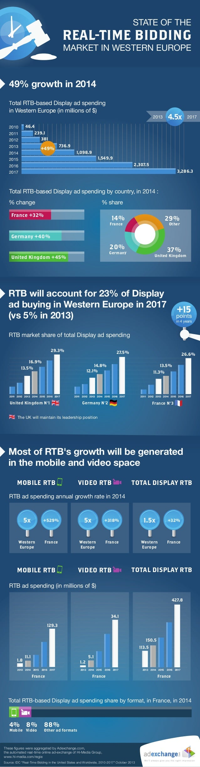 STATE OF THE  REAL-TIME BIDDING  MARKET IN WESTERN EUROPE  49% growth in 2014 Total RTB-based Display ad spending in Weste...