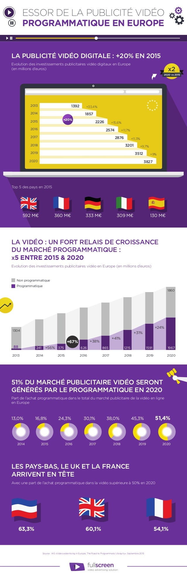 Source : IHS «Video advertising in Europe, The Road to Programmatic Ubiquity», Septembre 2015 LA PUBLICITÉ VIDÉO DIGITALE ...