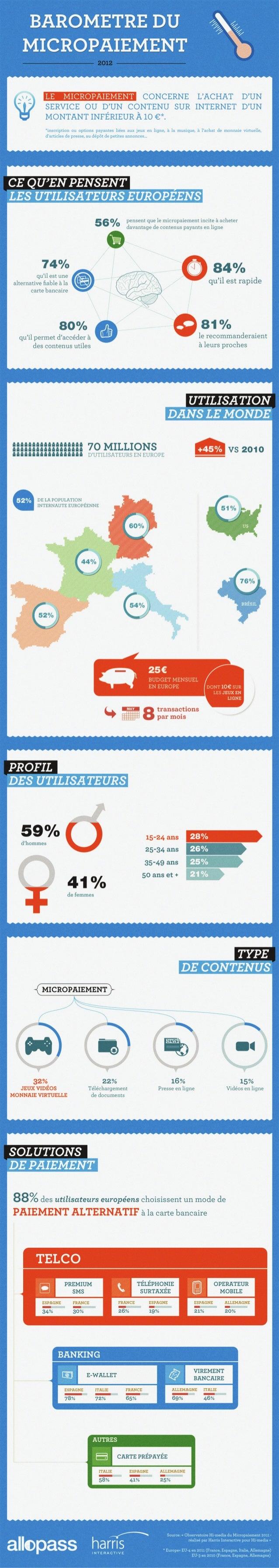 HiMedia infographie barometre du micropaiement 2012