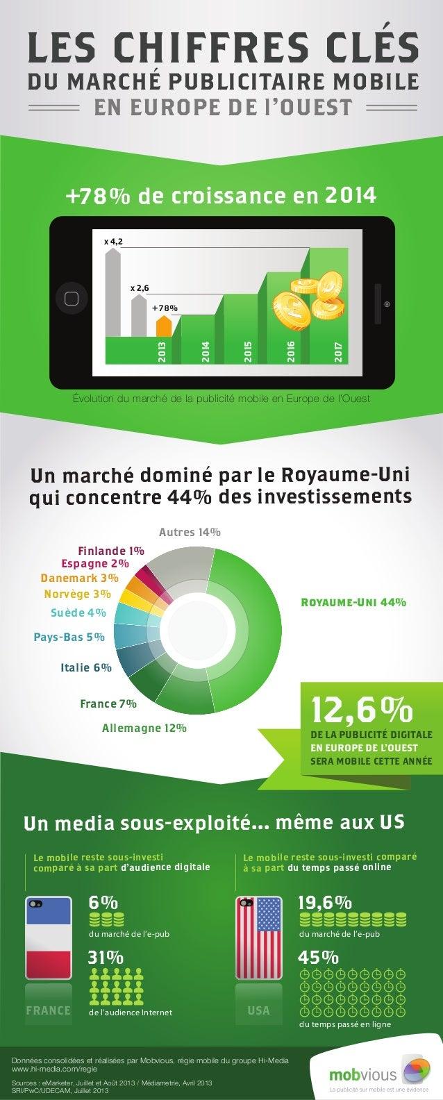 Sources : eMarketer, Juillet et Août 2013 / Médiametrie, Avril 2013 SRI/PwC/UDECAM, Juillet 2013 Données consolidées et ré...