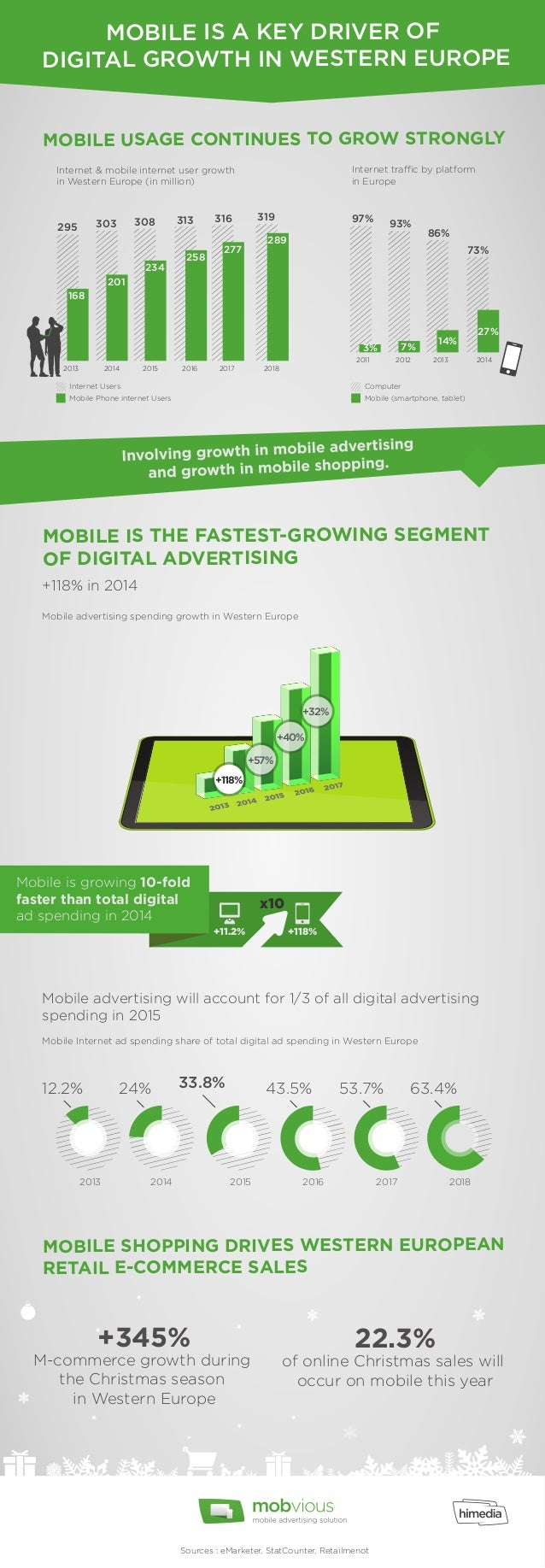 MOBILE IS A KEY DRIVER OF  DIGITAL GROWTH IN WESTERN EUROPE  MOBILE USAGE CONTINUES TO GROW STRONGLY  Internet & mobile in...