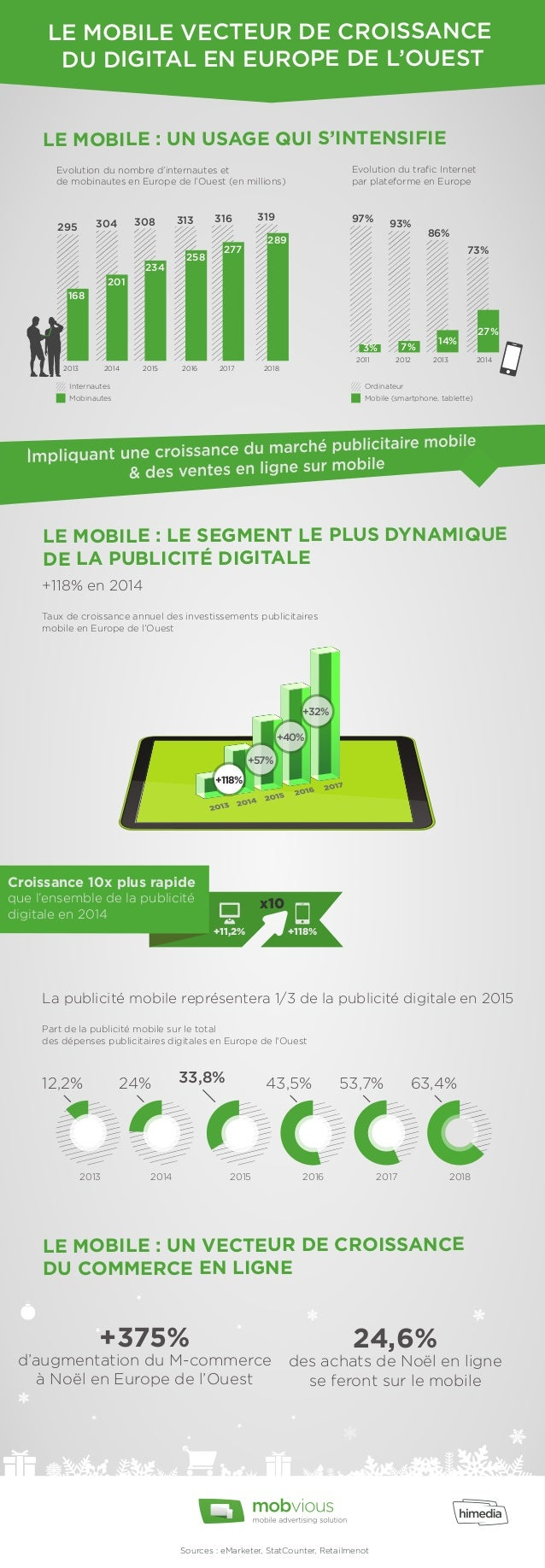 LE MOBILE VECTEUR DE CROISSANCE  DU DIGITAL EN EUROPE DE L'OUEST  LE MOBILE : UN USAGE QUI S'INTENSIFIE  Evolution du nomb...
