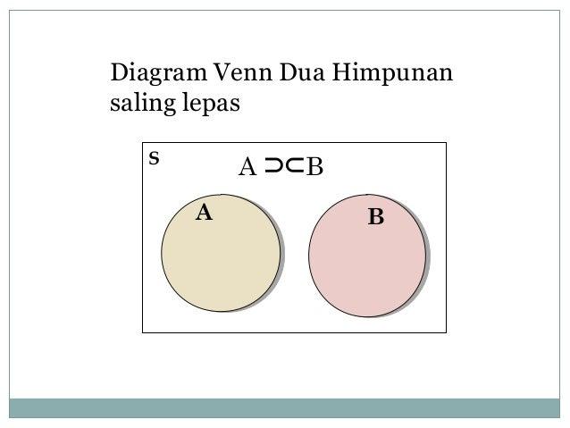 Kumpulan Contoh Soal  Contoh Soal Operasi Himpunan Dan Diagram Venn