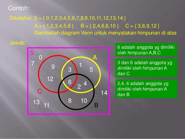 Contoh diagram venn 3 himpunan boatremyeaton contoh ccuart Choice Image