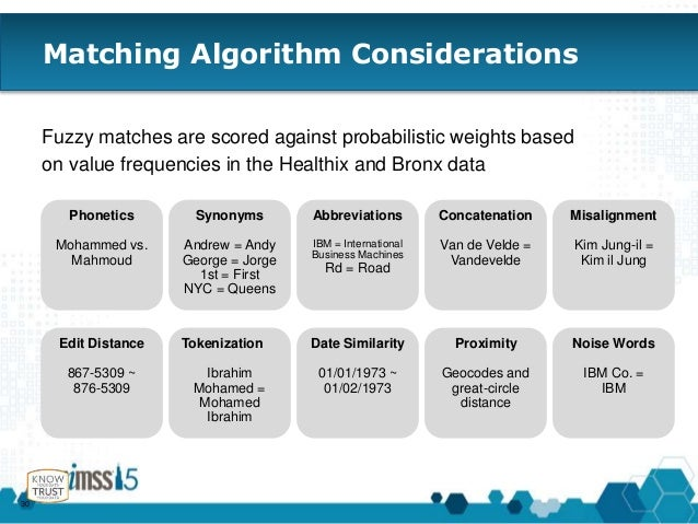 dating match algorithm Online dating sites use all kinds of algorithms what you need to know about online dating algorithms but it's no secret they do use algorithms to match.
