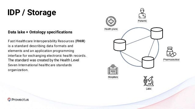 Data lake + Ontology specifications Fast Healthcare Interoperability Resources (FHIR) is a standard describing data format...