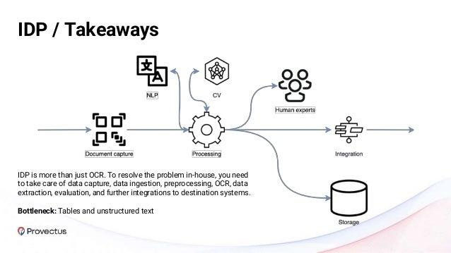Solutions Landscape Market Overview