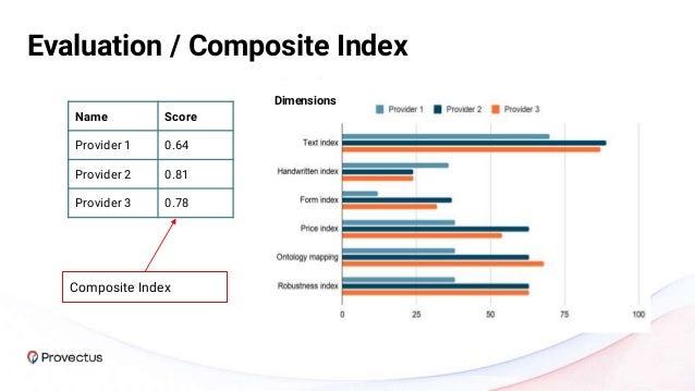 Evaluation / Text Index Text index