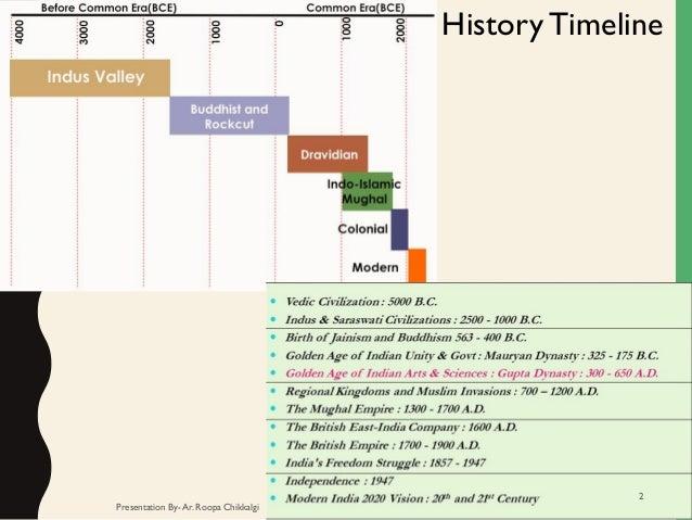 Modern Architecture Timeline hindu architecture