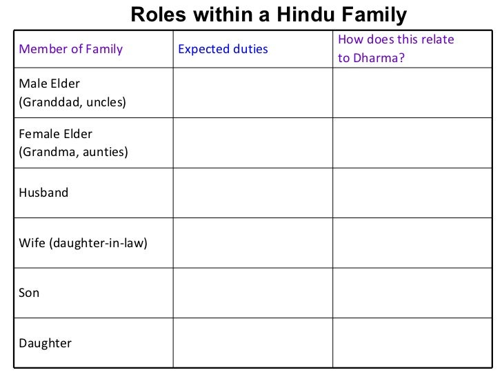 roles within the family For much of the long history of human civilization women and men evolved to assume different roles within the family and larger society but in most societies, women.