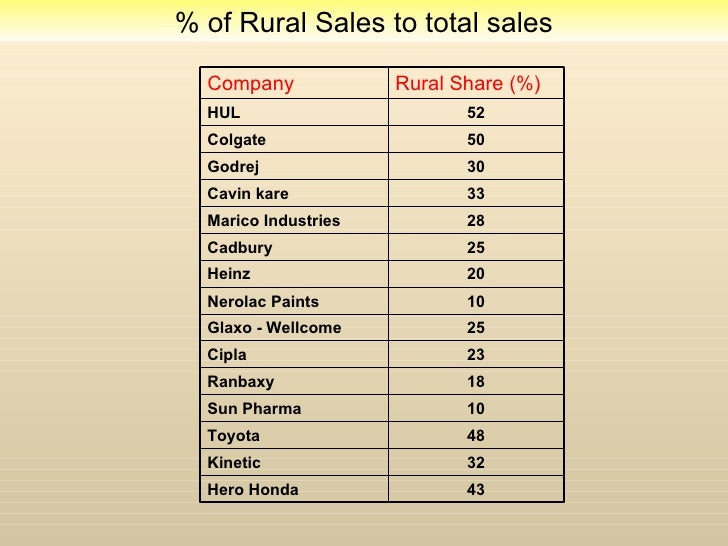 hul rural marketing Hul aims at providing rural consumer a price which is acceptable and affordable by them hul adopts low unit pricing as it targets rural consumer it sells products mostly in the price range of 1rs –10rs.