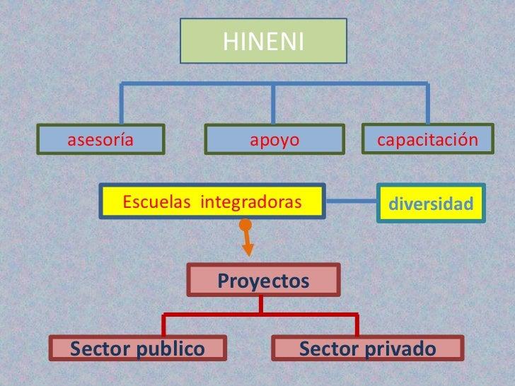 HINENIasesoría            apoyo        capacitación      Escuelas integradoras        diversidad                 Proyectos...