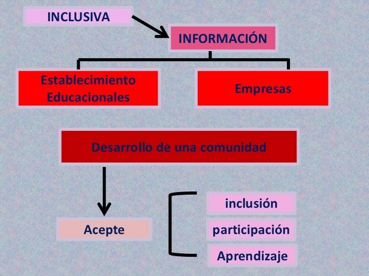 INCLUSIVA                    INFORMACIÓNEstablecimiento                             Empresas Educacionales       Desarroll...