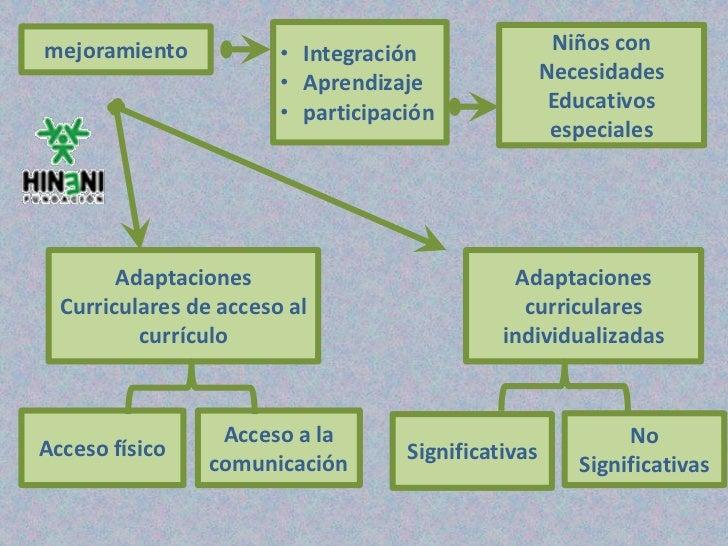 mejoramiento            • Integración                 Niños con                        • Aprendizaje                Necesi...
