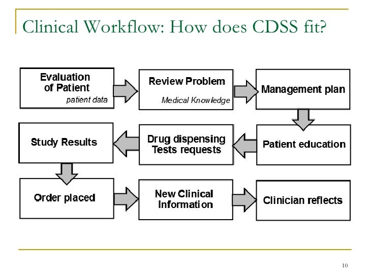 clinical decision support systems in healthcare Clinical decision support, or cds, is a key functionality of health information technology when cds is applied effectively, it increases quality of care, enhances.