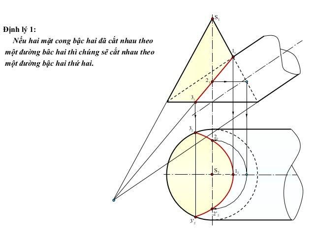 Định lý 1: Nếu hai mặt cong bậc hai đã cắt nhau theo một đường bâc hai thì chúng sẽ cắt nhau theo một đường bậc hai thứ ha...