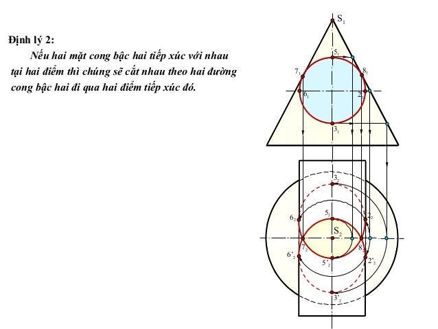 Định lý 2: Nếu hai mặt cong bậc hai tiếp xúc với nhau tại hai điểm thì chúng sẽ cắt nhau theo hai đường cong bậc hai đi qu...