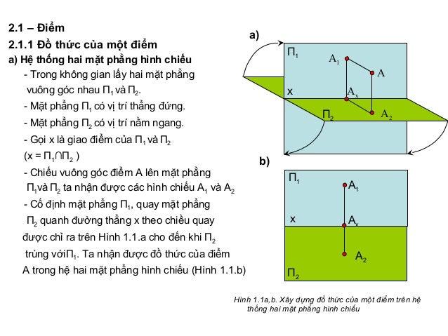 2.1 – Điểm 2.1.1 Đồ thức của một điểm a) Hệ thống hai mặt phẳng hình chiếu - Trong không gian lấy hai mặt phẳng vuông góc ...