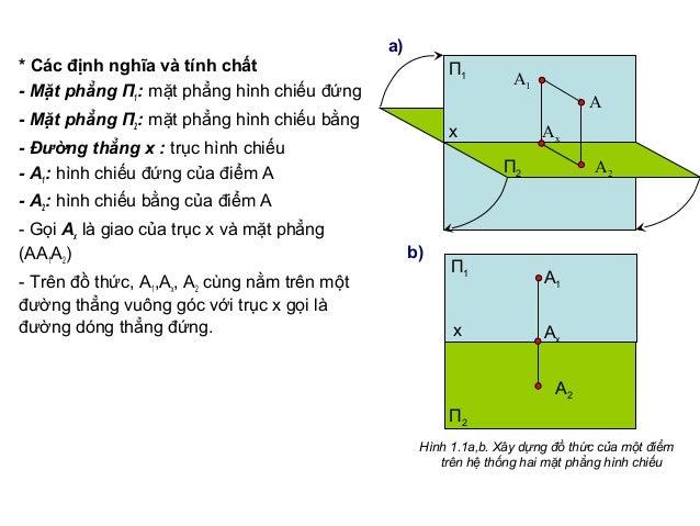 * Các định nghĩa và tính chất - Mặt phẳng П1: mặt phẳng hình chiếu đứng - Mặt phẳng П2: mặt phẳng hình chiếu bằng - Đường ...