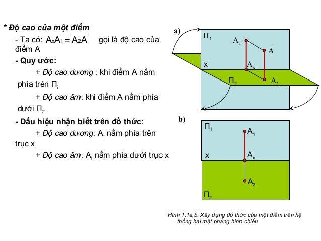 * Độ cao của một điểm - Ta có: gọi là độ cao của điểm A - Quy ước: + Độ cao dương : khi điểm A nằm phía trên П2 + Độ cao â...