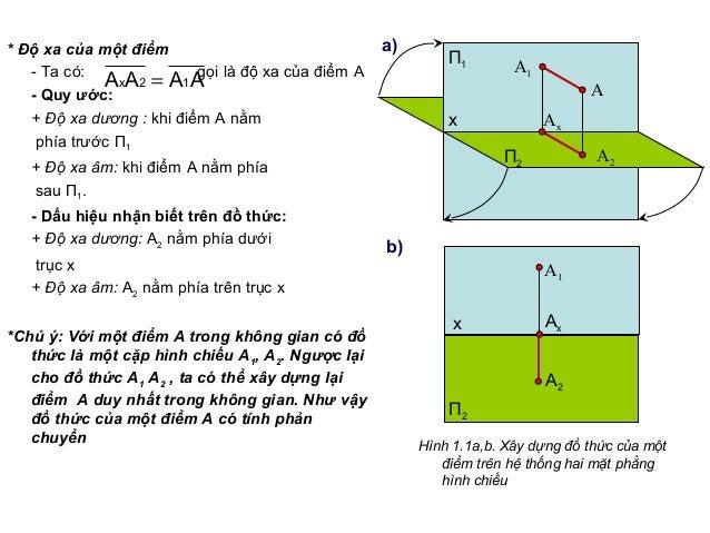 * Độ xa của một điểm - Ta có: gọi là độ xa của điểm A - Quy ước: + Độ xa dương : khi điểm A nằm phía trước П1 + Độ xa âm: ...