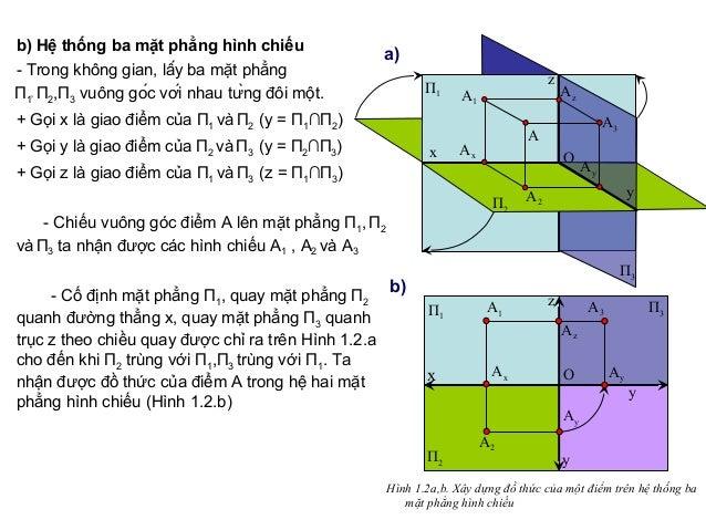 b) Hệ thống ba mặt phẳng hình chiếu - Trong không gian, lấy ba mặt phẳng П1' П2,П3 vuông góc với nhau từng đôi một. +...