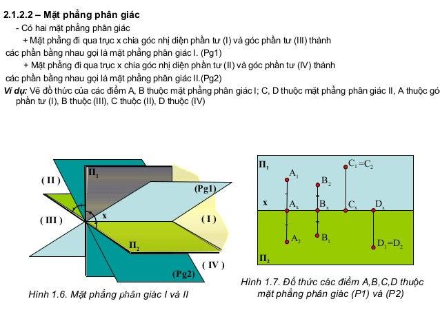 2.1.2.2 – Mặt phẳng phân giác - Có hai mặt phẳng phân giác + Mặt phẳng đi qua trục x chia góc nhị diện phần tư (I) và góc ...