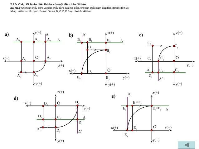2.1.3- Ví dụ: Vẽ hình chiếu thứ ba của một điểm trên đồ thức Bài toán: Cho hình chiếu đứng và hình chiếu bằng của một điểm...