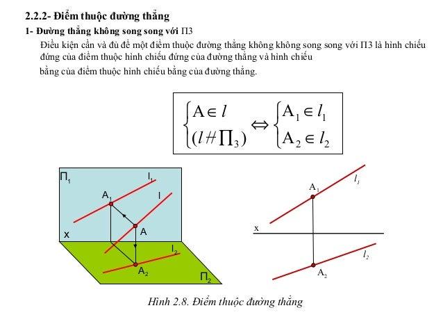 2.2.2- Điểm thuộc đường thẳng 1- Đường thẳng không song song với Π3 Điều kiện cần và đủ để một điểm thuộc đường thẳng khôn...