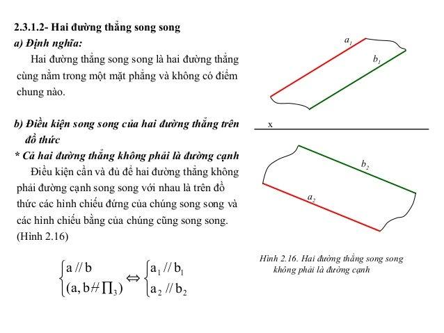    ⇔    ∏ 22 11 3 b//a b//a )//b,a( b//a 2.3.1.2- Hai đường thẳng song song a) Định nghĩa: Hai đường thẳng song song...