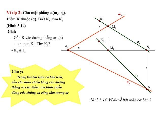Ví dụ 2: Cho mặt phẳng α(mα, nα). Điểm K thuộc (α). Biết K1, tìm K2 (Hình 3.14) Giải: - Gắn K vào đường thẳng a∈(α) → a1 q...
