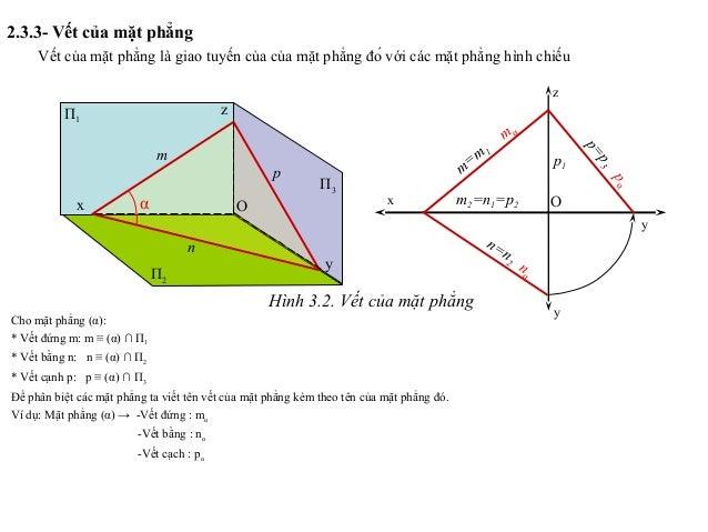 2.3.3- Vết của mặt phẳng Vết của mặt phẳng là giao tuyến của của mặt phẳng đó với các mặt phẳng hình chiếu Cho mặt phẳng ...