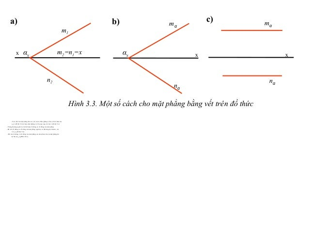 - Ta có thể cho mặt phẳng bởi các vết của nó. Mặt phẳng có hai vết cắt nhau tại αx∈ x (Hình 3.3a,b) hoặc mặt phẳng có vết ...
