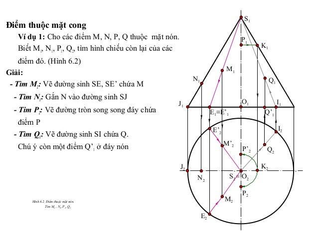 Điểm thuộc mặt cong Ví dụ 1: Cho các điểm M, N, P, Q thuộc mặt nón. Biết M1, N1, P1, Q2, tìm hình chiếu còn lại của các đi...